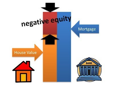 Wide-scale negative equity in the UK housing market?